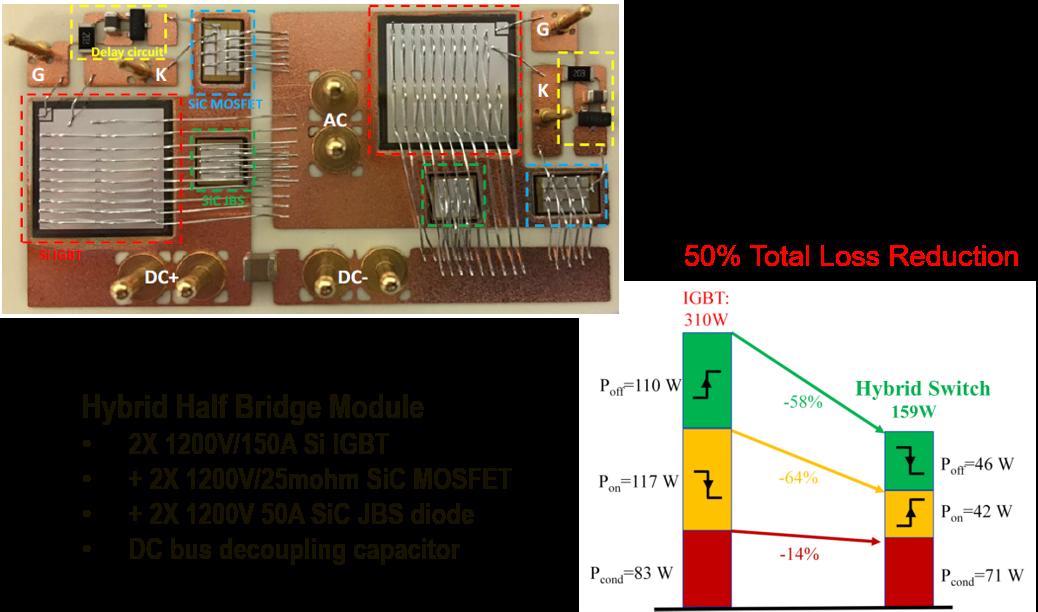 Si+SiC Hybrid Switch